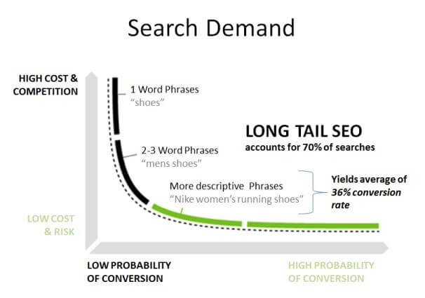 SEO-Mistakes-Long-Tail