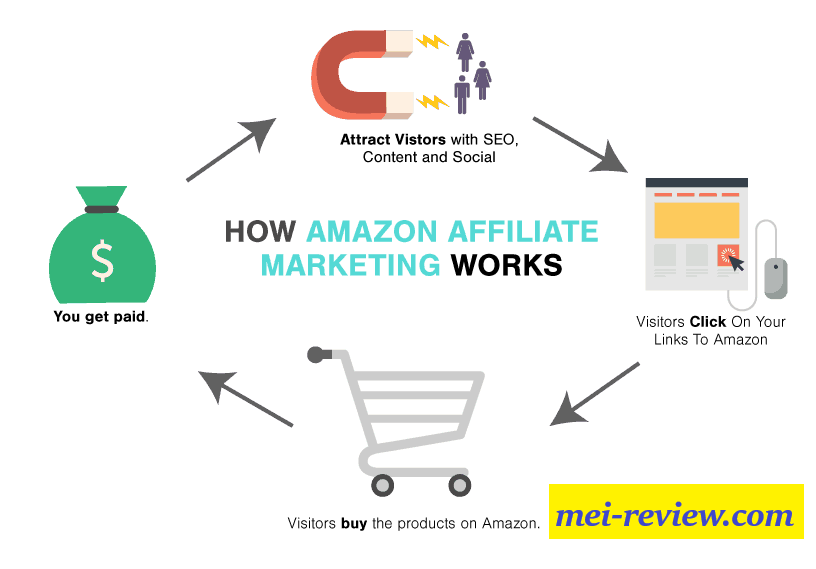 AMZNG-Review-Affiliate