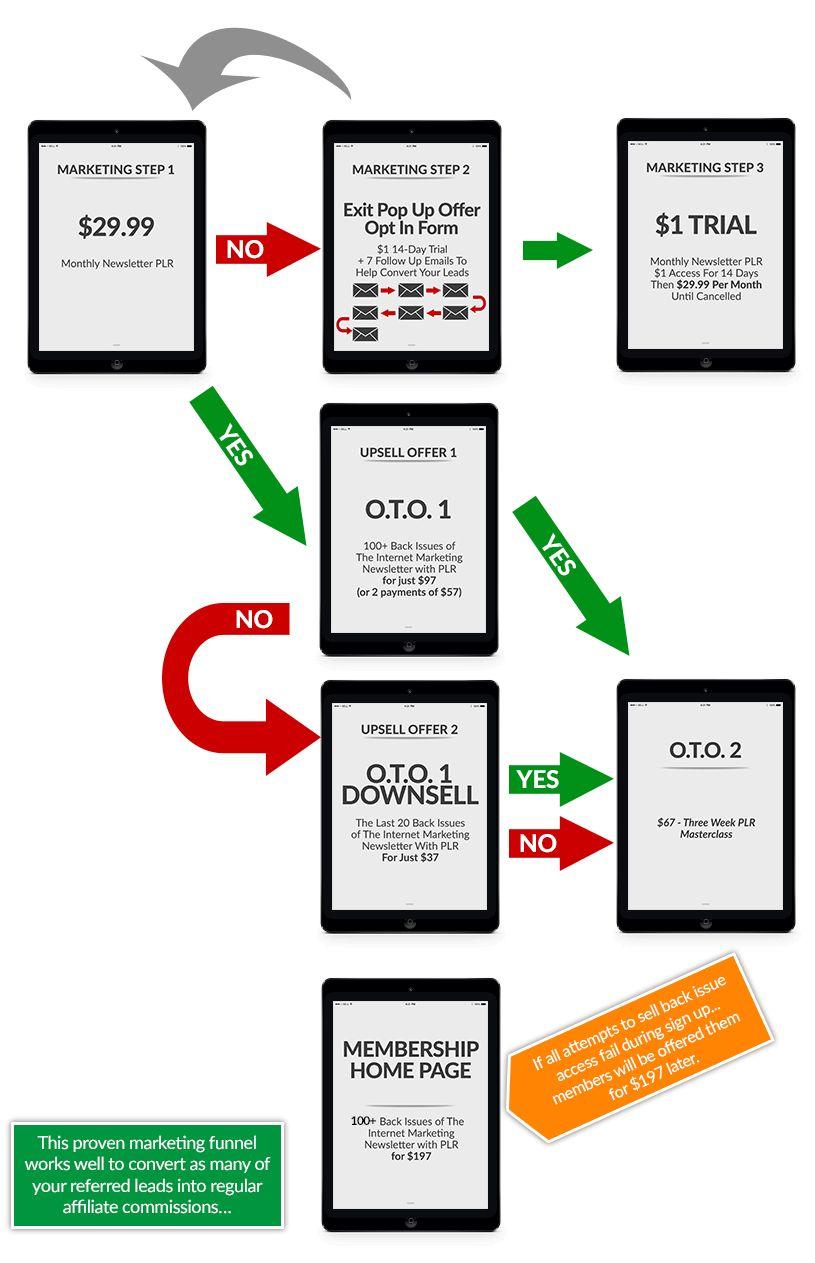 Internet-Marketing-Newsletter-PLR-Review-Funnel