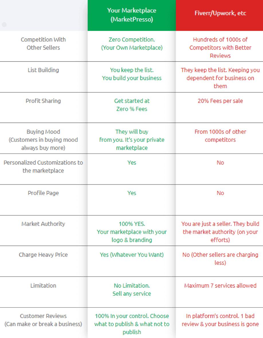 MarketPresso-Review-Comparison