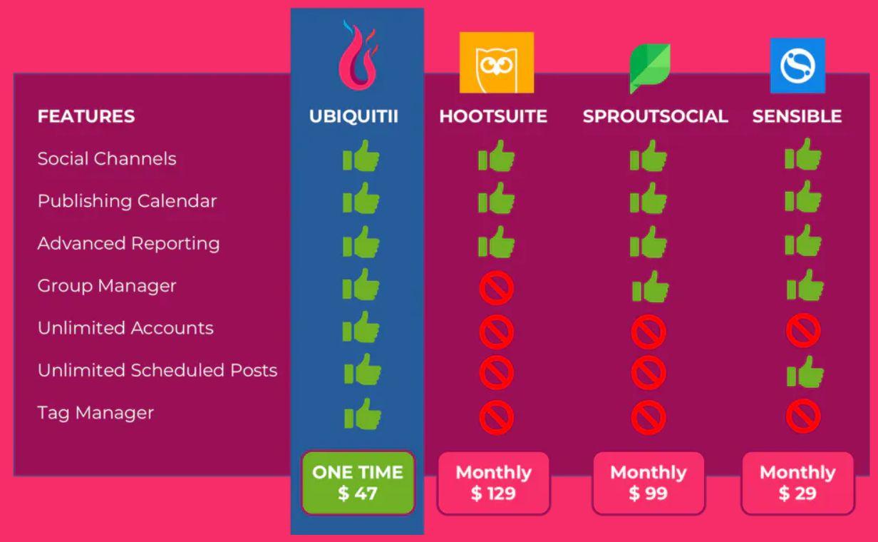 Ubiquitii-Review-Comparison