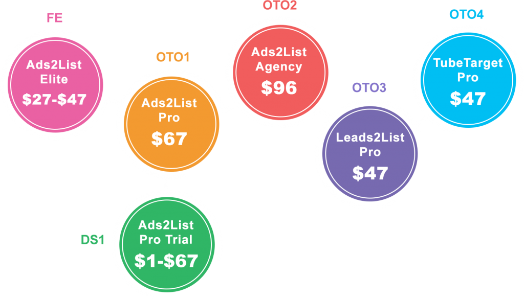 Ads2List-Review-funnel
