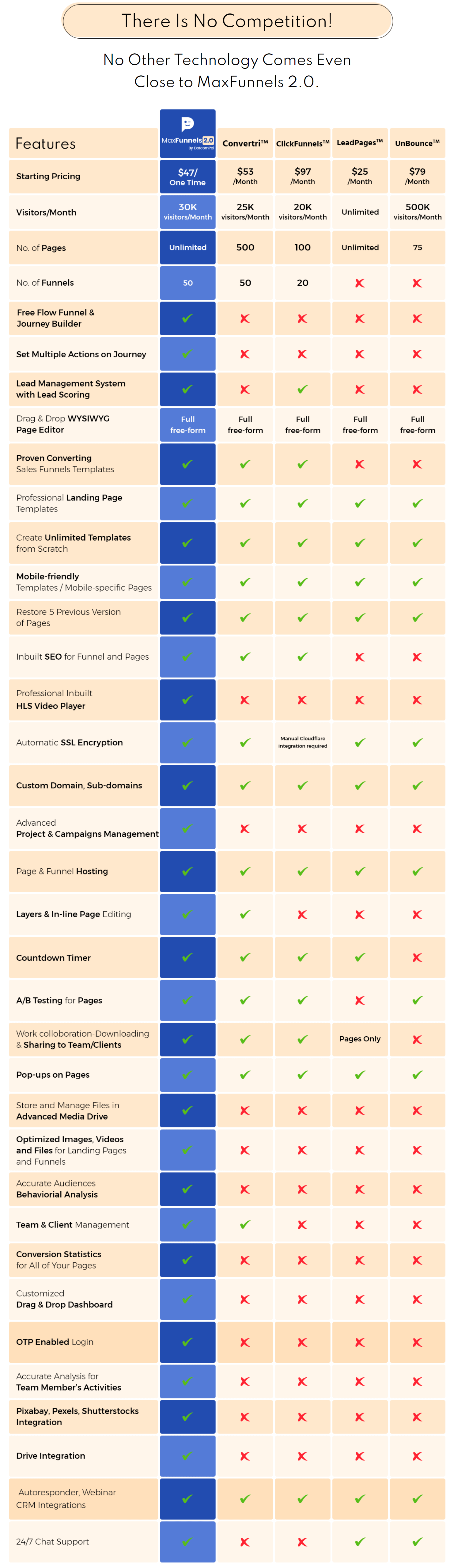 MaxFunnels-2-Comparison