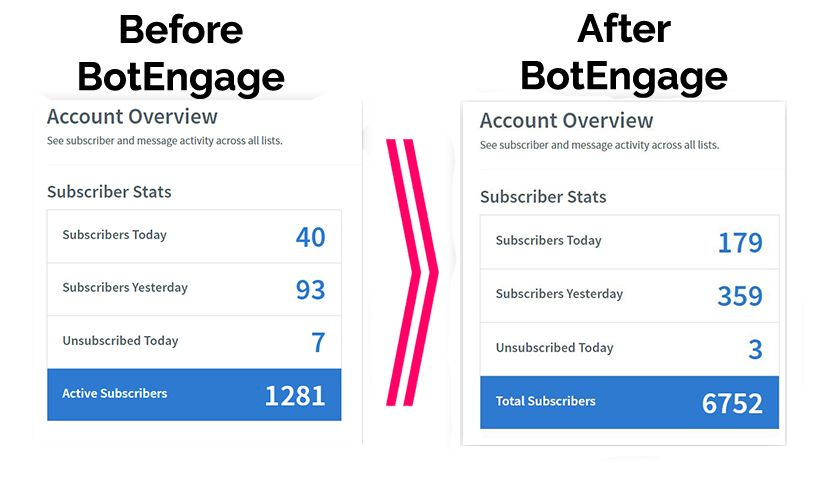 botENGAGE-Review-Result