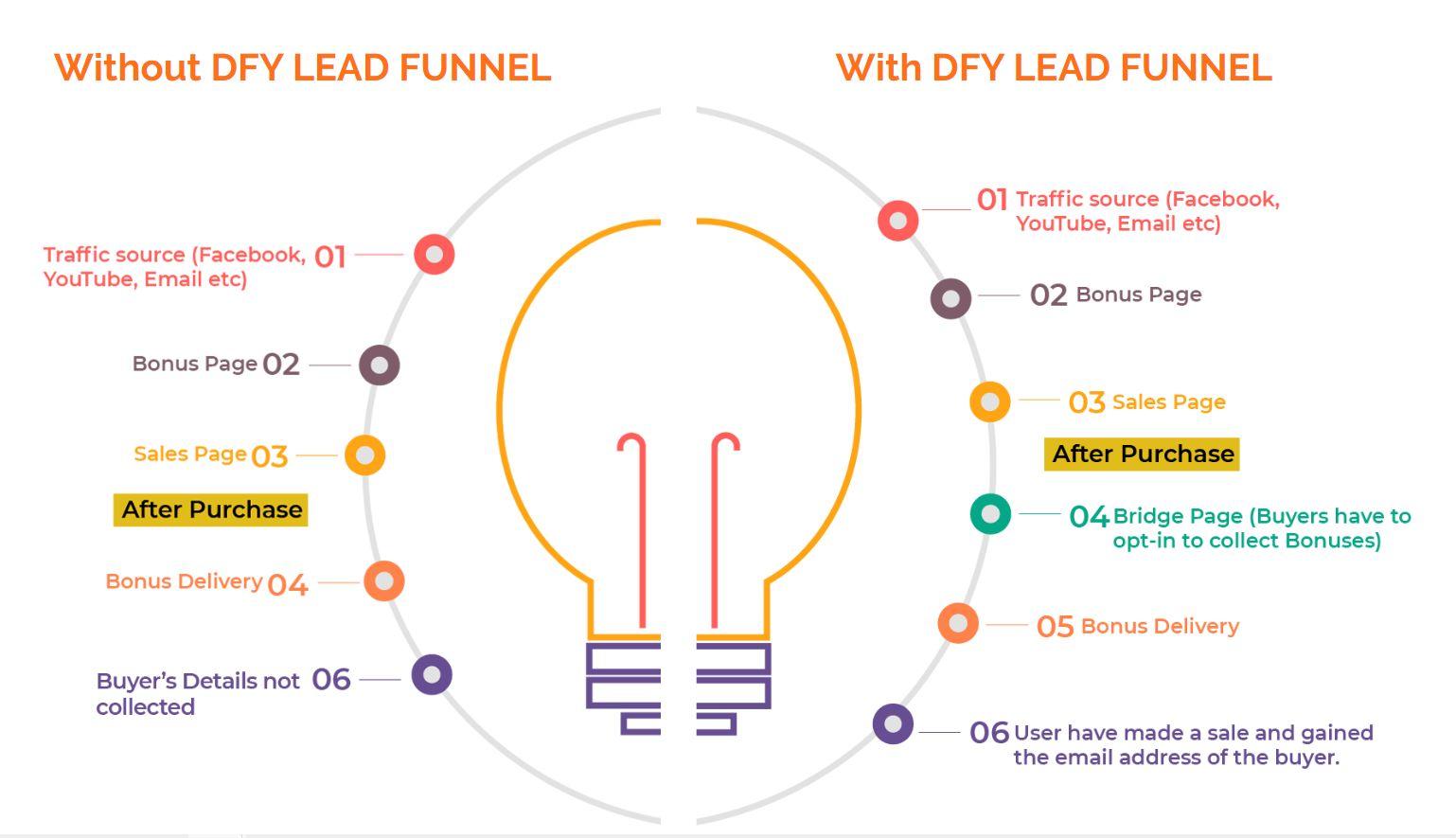 DFY-LeadFunnels-Benefits