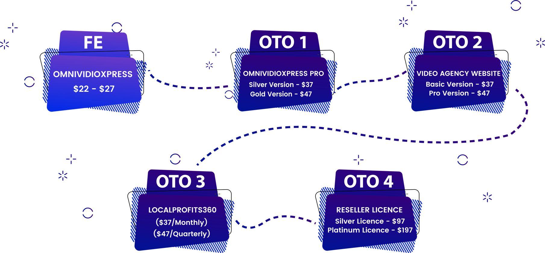 OmniVidioXpress-OTO