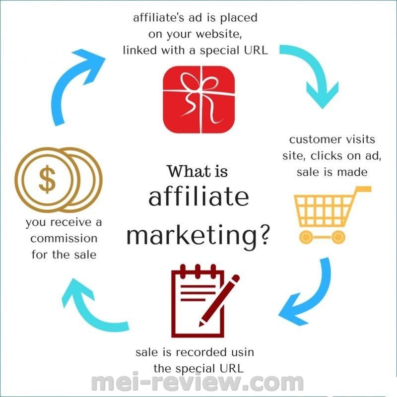 What Is Affiliate Marketing How Does SEO Support Affiliate Marketing