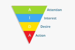 What Is The AIDA Model How To Apply AIDA In Affiliate Marketing
