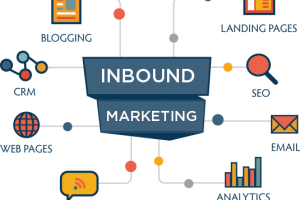 What is inbound marketing Everything you need to know about Inbound Marketing