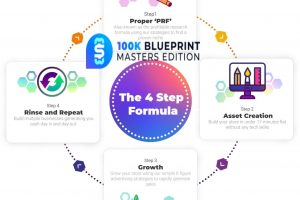 100K-Blueprint-Masters-Edition-Review