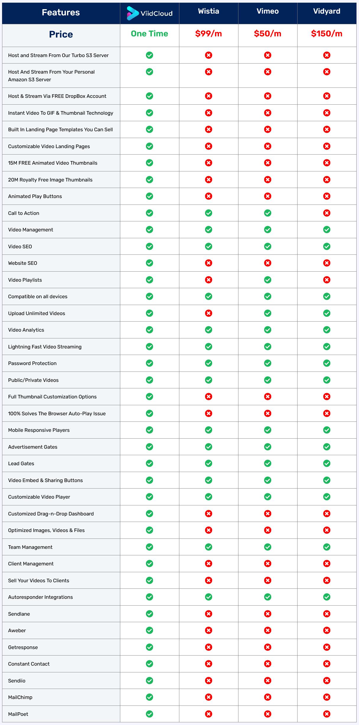 why-should-you-buy-ViidCloud