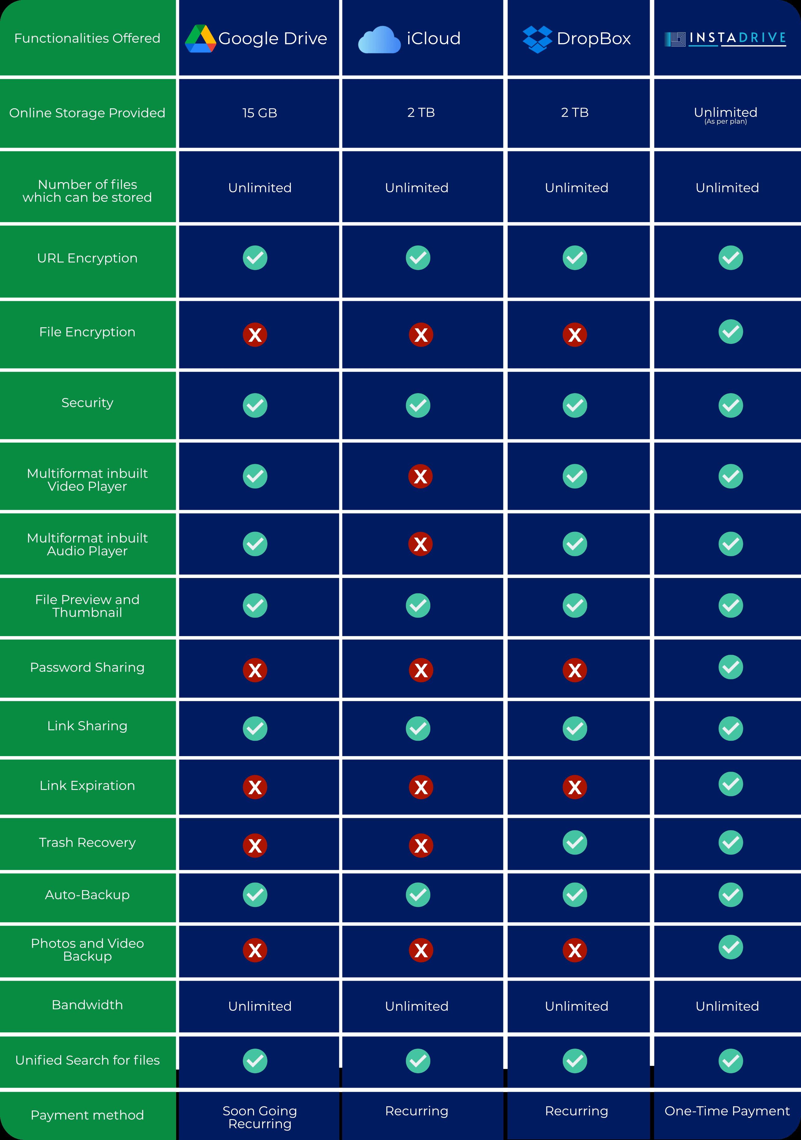 InstaDrive-price