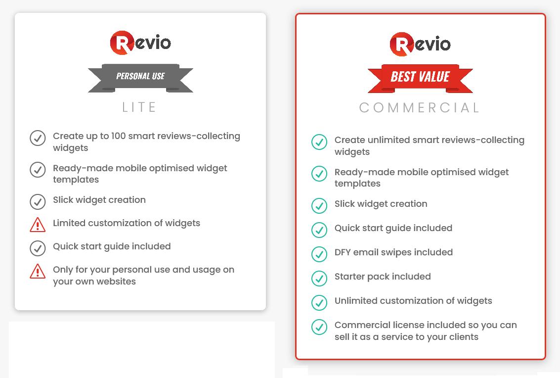 Revio-price
