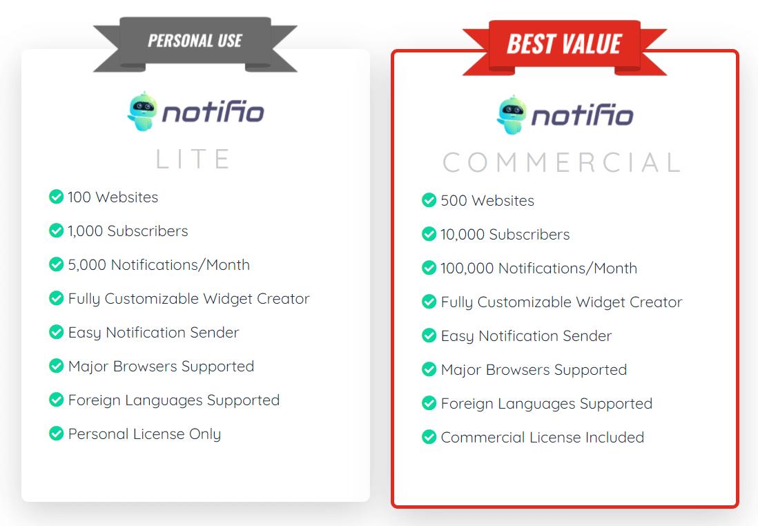 Notifio-price