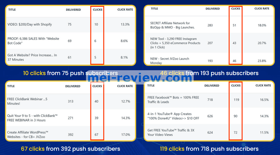 Pushable-Feature-2-unlimited-leads