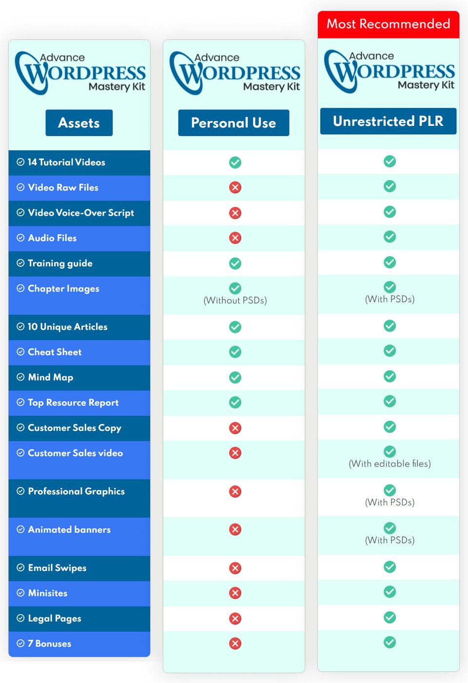 why-should-you-buy-Advance-WordPress-Mastery-Kit-PLR