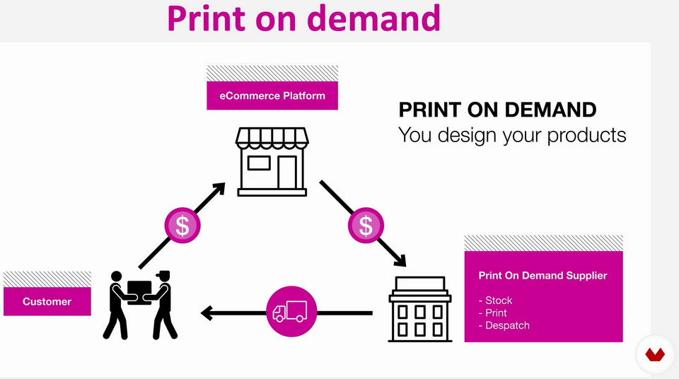 What-Is-Print-On-Demand-How-To-Sell-POD-T-Shirts-1